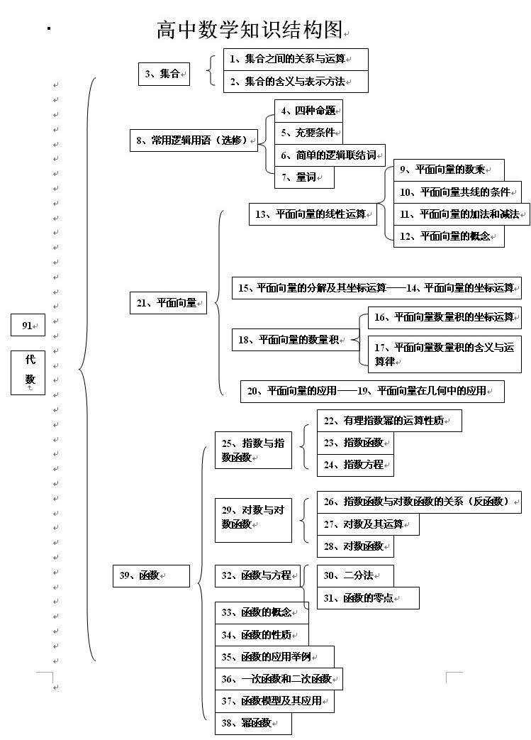 高中数学知识结构图(1)