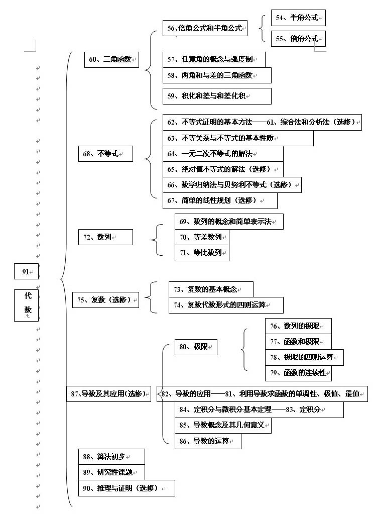高中数学知识结构图(2)