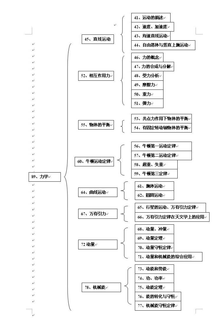 高中物理知识结构图(2)