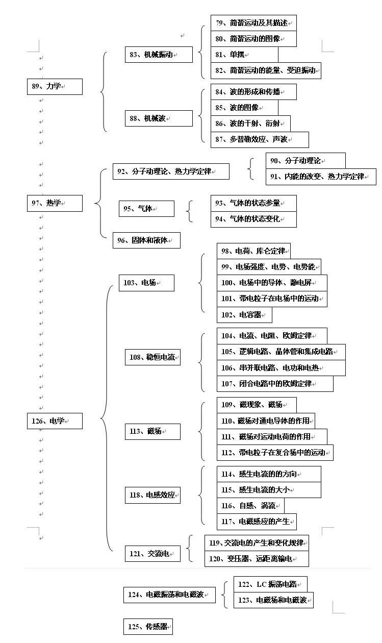 高中物理知识结构图(3)