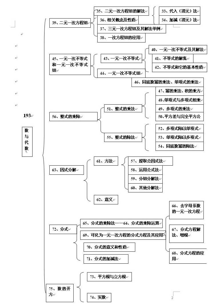 初中数学知识结构图二