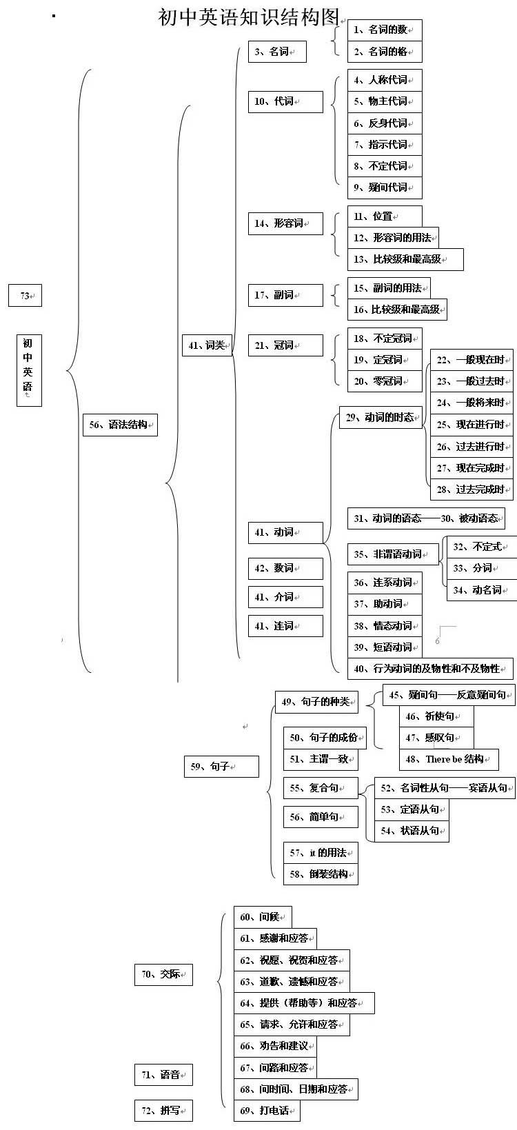 初中英语知识结构图