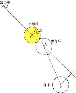 台球翻袋公式图解