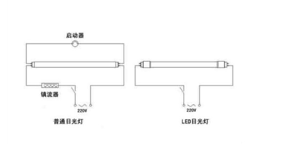 怎样安装led日光灯(附图)