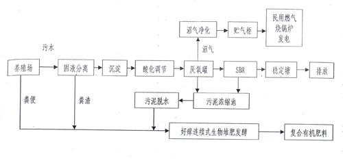 清洁客房步骤程序图