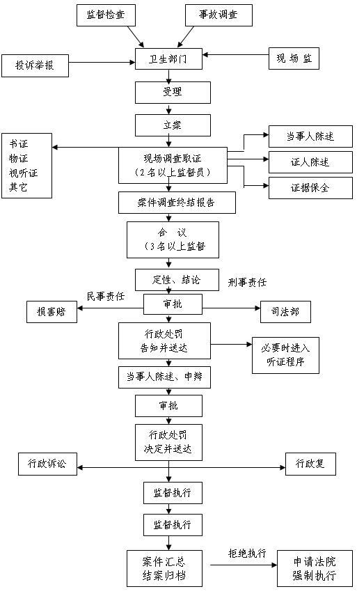 卫生行政处罚程序流程图 一般程序