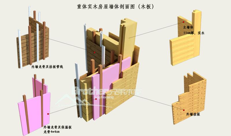 重体实木房屋墙体剖面图(木板)